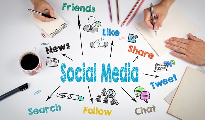 Social Media Marketing: A Basic Step-By-Step Guide